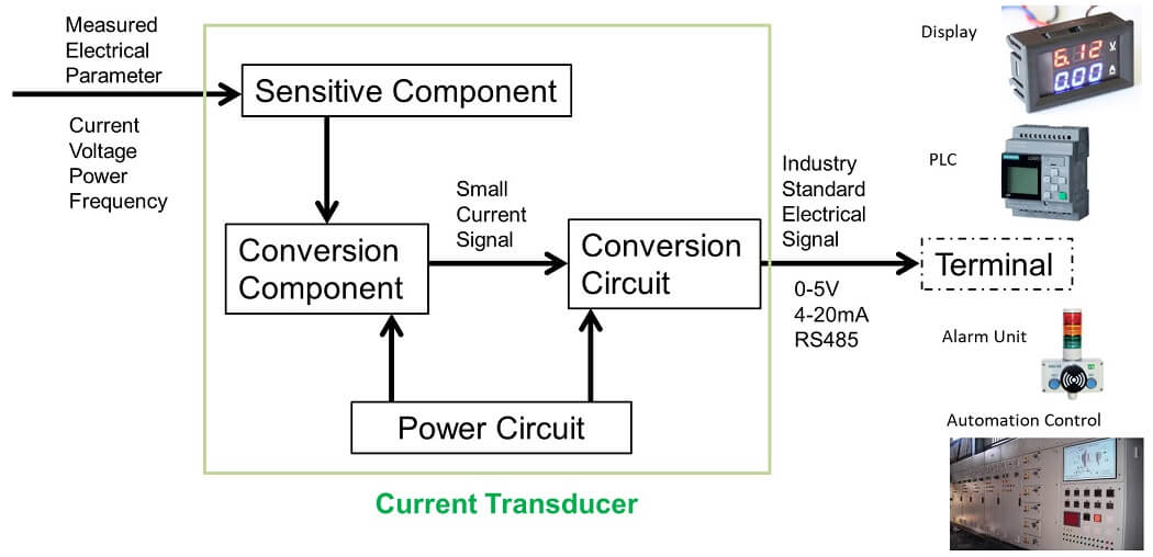 SET- What is Current Transducer Xdcr Transducer Wiring Diagram on